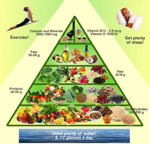 vegan-pyramid-food